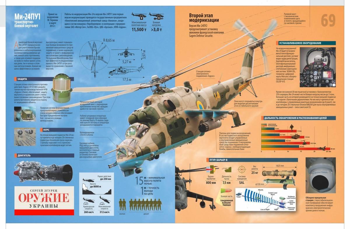 varianty_modernizacii._mi-24pu1_sleva_i_mi-24pu2_sprava_coruzhie_ukrainy
